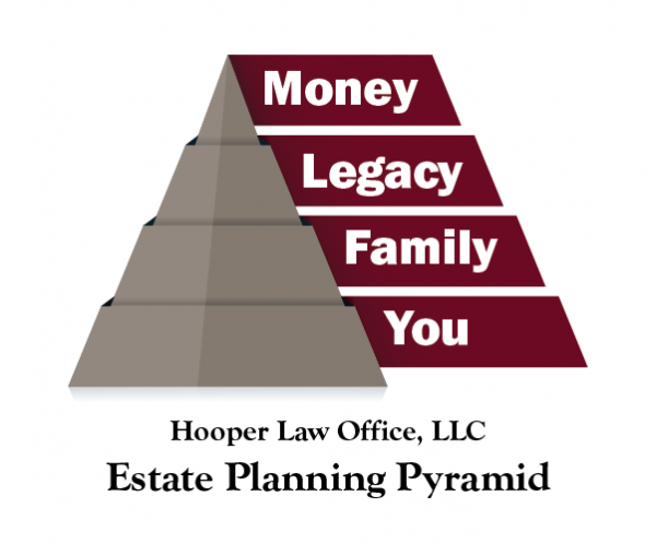 Pyramid showing the four priorities in Estate Planning